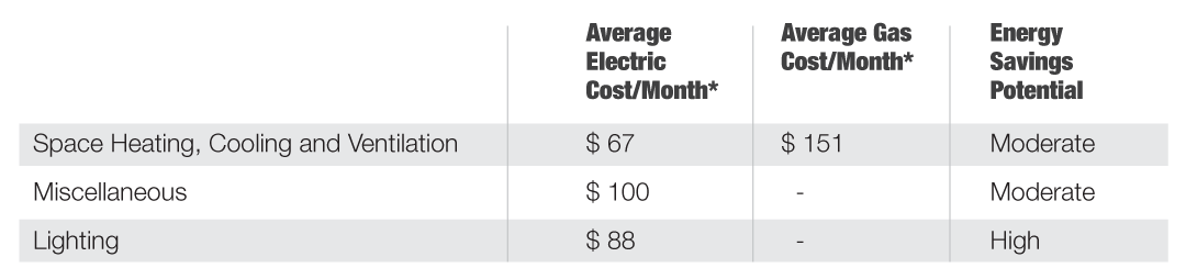 Autoshop energy costs table