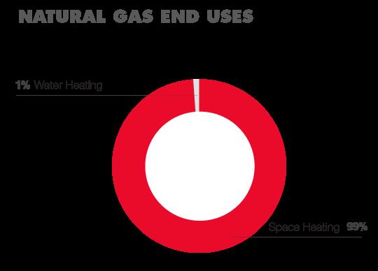 Autoshop Gas Usage breakdown