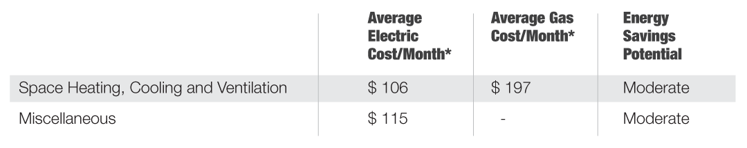 Church average energy costs tables