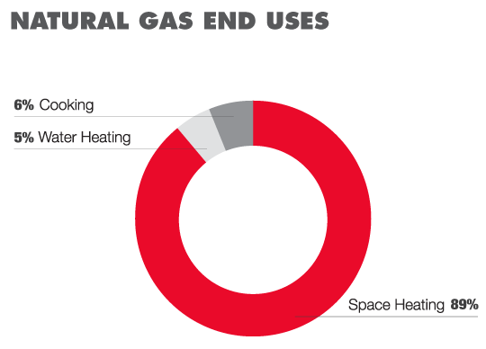 Church Natural Gas Usage Pie chart