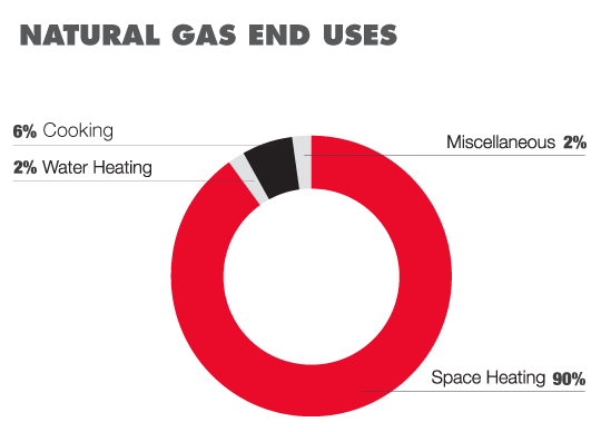 Convenience store natural gas uses