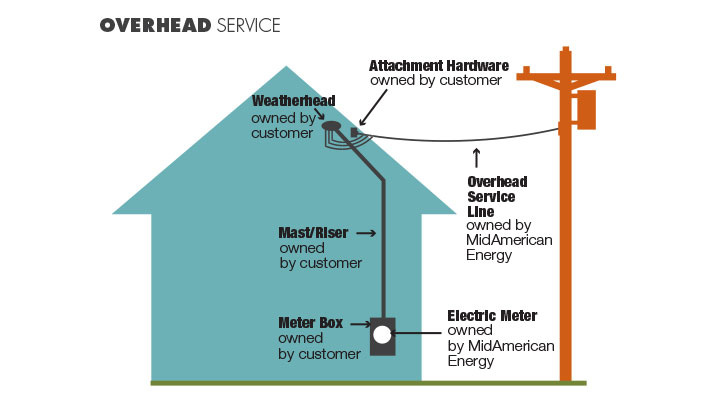 Electric Service Connection Graphic Overhead