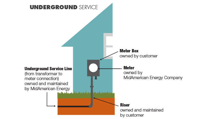 Electric Service Connection Graphic Under