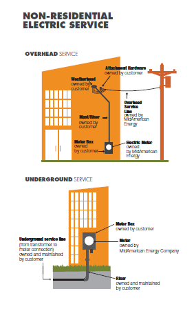 Non-residential electric connection graphic