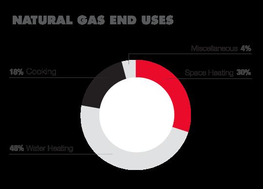 Hotel Gas Usage Pie Chart