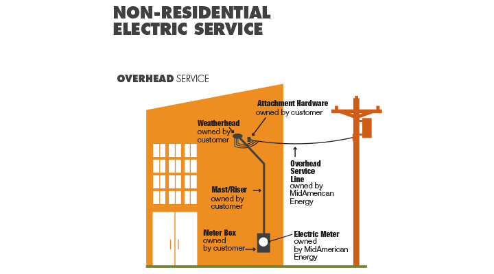 Non residential overhead info graphic