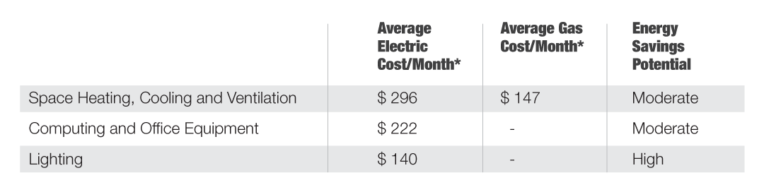 Office Energy Costs Table