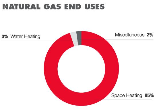 Office Gas Uses