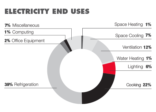 Restaurant Electricity Usage Pie Chart