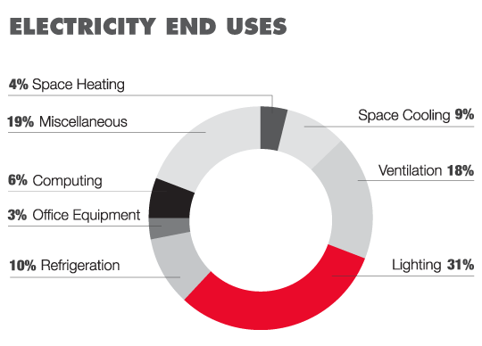 Retail electric uses pie chart