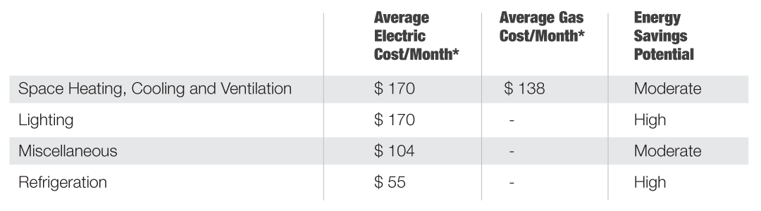 Retail energy costs table