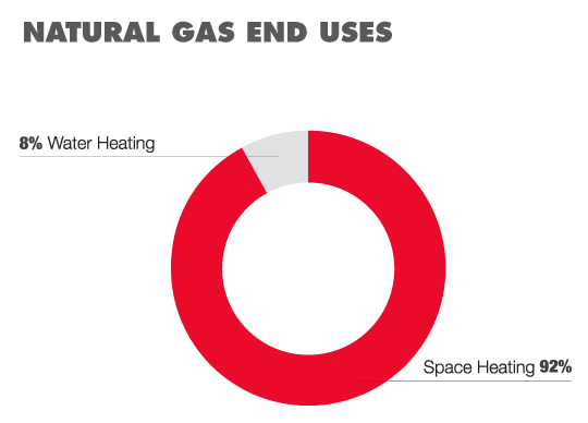 Retail gas uses pie chart