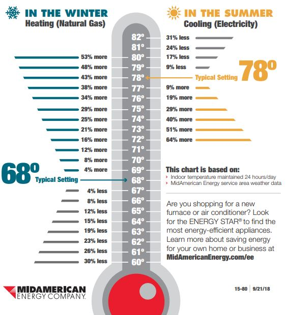 Chart on Saving Energy