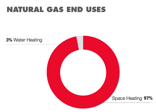Refrigerated Warehouse Gas Uses Pie Chart